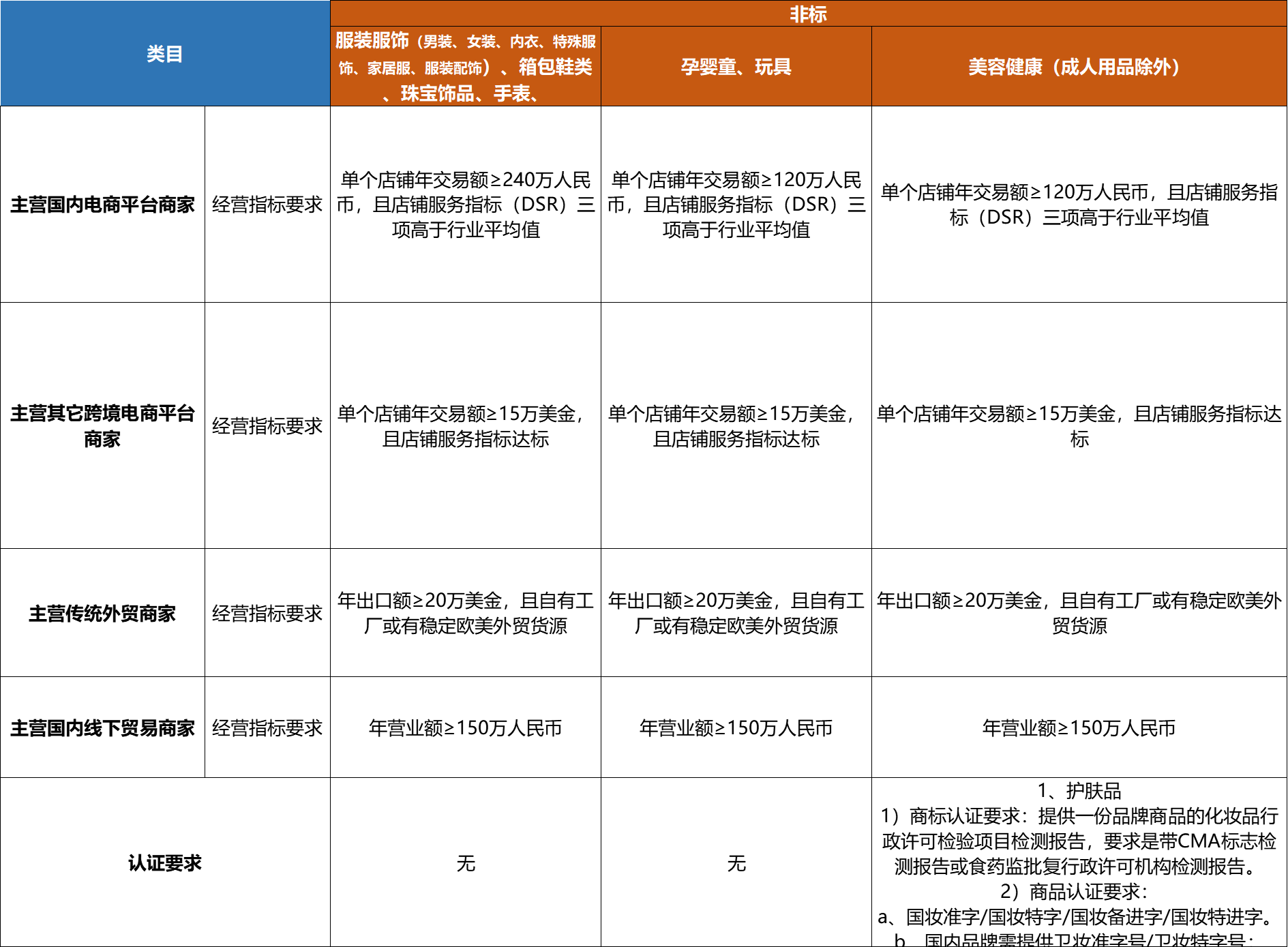 如何申请速卖通银牌店铺中国好卖家NAK资格?